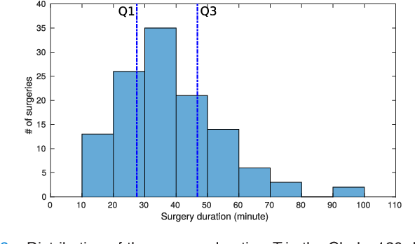 Figure 2 for RSDNet: Learning to Predict Remaining Surgery Duration from Laparoscopic Videos Without Manual Annotations