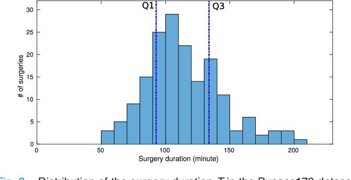 Figure 3 for RSDNet: Learning to Predict Remaining Surgery Duration from Laparoscopic Videos Without Manual Annotations