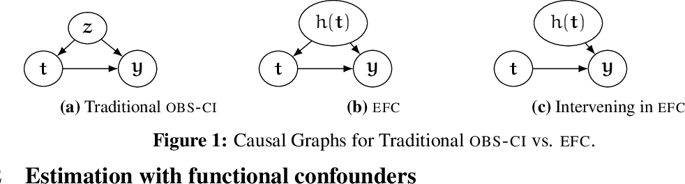 Figure 1 for Causal Estimation with Functional Confounders