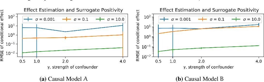 Figure 4 for Causal Estimation with Functional Confounders
