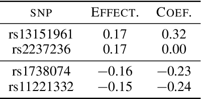 Figure 2 for Causal Estimation with Functional Confounders