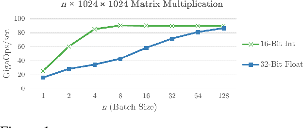 Figure 1 for Sharp Models on Dull Hardware: Fast and Accurate Neural Machine Translation Decoding on the CPU
