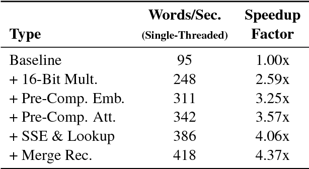 Figure 2 for Sharp Models on Dull Hardware: Fast and Accurate Neural Machine Translation Decoding on the CPU