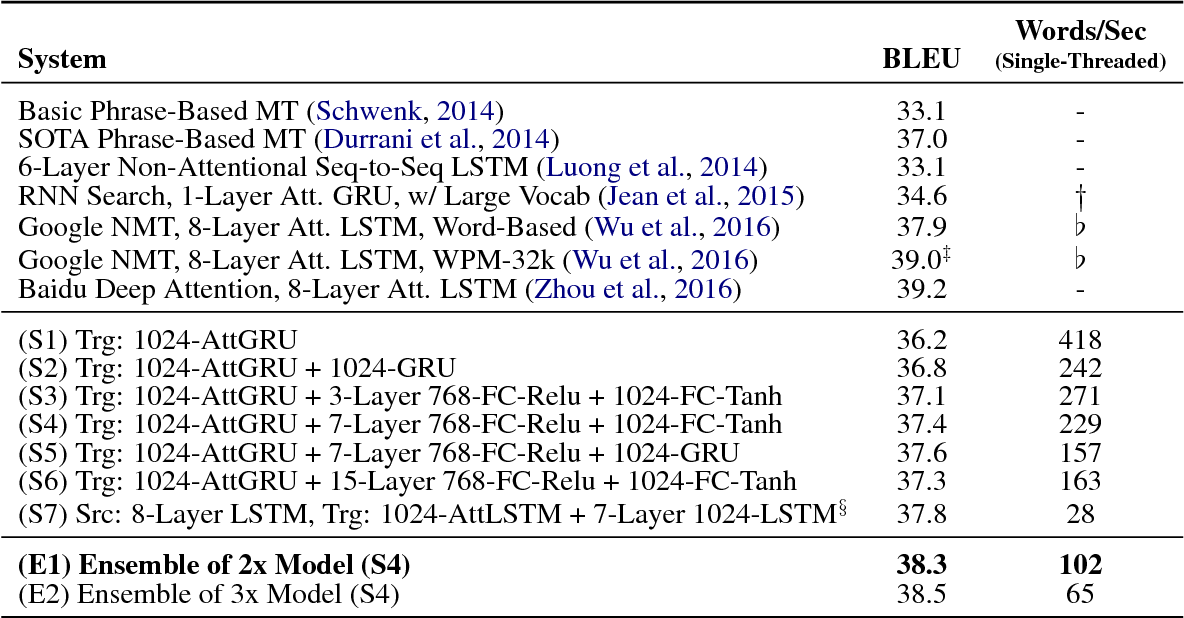 Figure 3 for Sharp Models on Dull Hardware: Fast and Accurate Neural Machine Translation Decoding on the CPU