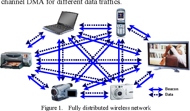 Figure 1. Fully distributed wireless network