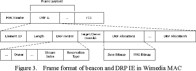 Figure 3. Frame format of beacon and DRP IE in Wimedia MAC