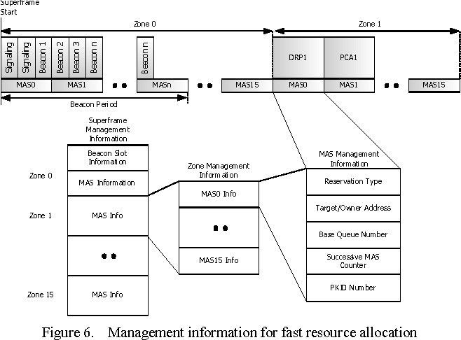 Figure 6. Management information for fast resource allocation