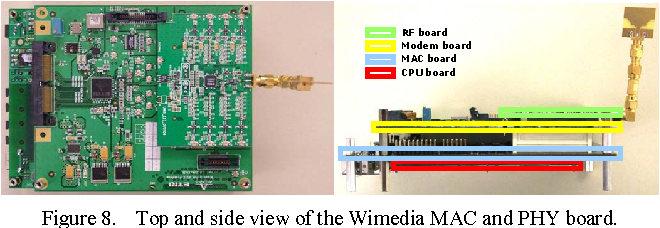 Figure 8. Top and side view of the Wimedia MAC and PHY board.