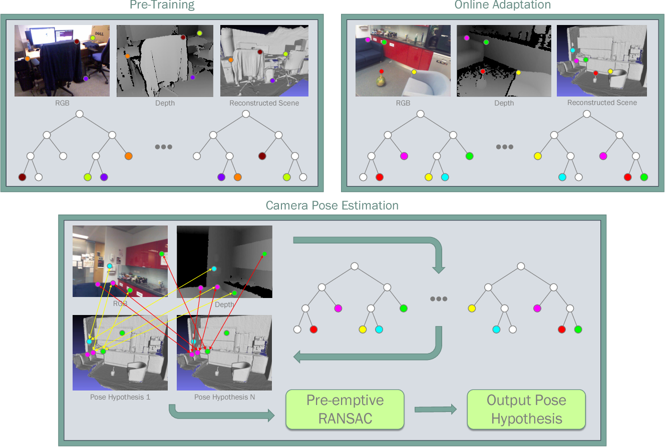 Figure 1 for On-the-Fly Adaptation of Regression Forests for Online Camera Relocalisation