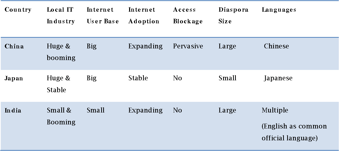 Table 4 Factors Affecting Internet Usage
