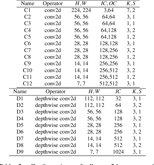 Figure 4 for TVM: An Automated End-to-End Optimizing Compiler for Deep Learning