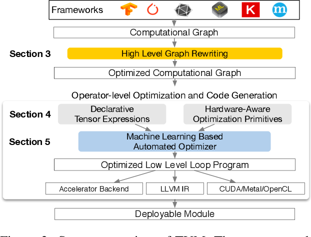 Figure 3 for TVM: An Automated End-to-End Optimizing Compiler for Deep Learning