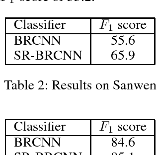 Figure 4 for Structure Regularized Bidirectional Recurrent Convolutional Neural Network for Relation Classification
