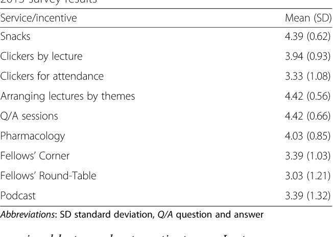 Cross-sectional longitudinal study of the academic half-day format