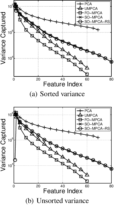 Figure 2 for Semi-Orthogonal Multilinear PCA with Relaxed Start