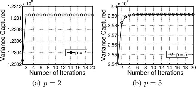 Figure 3 for Semi-Orthogonal Multilinear PCA with Relaxed Start