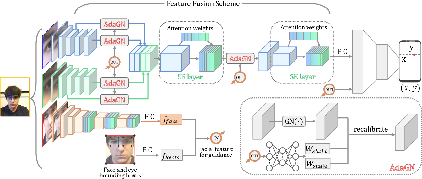 Figure 2 for Adaptive Feature Fusion Network for Gaze Tracking in Mobile Tablets