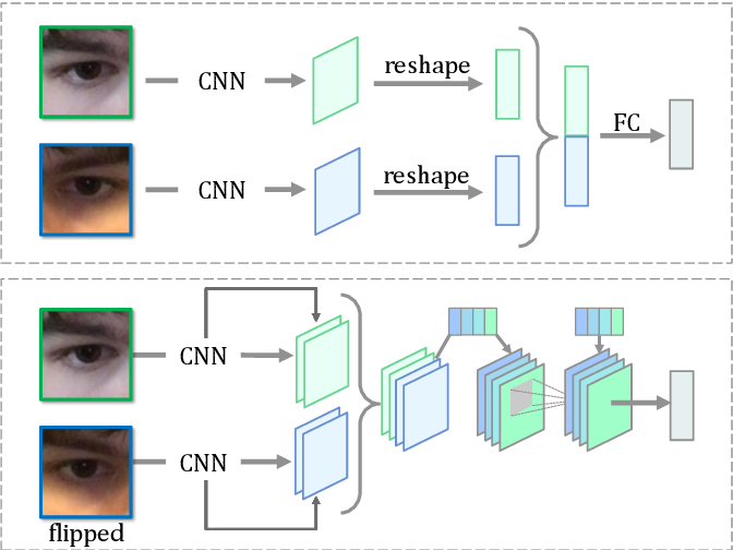 Figure 3 for Adaptive Feature Fusion Network for Gaze Tracking in Mobile Tablets