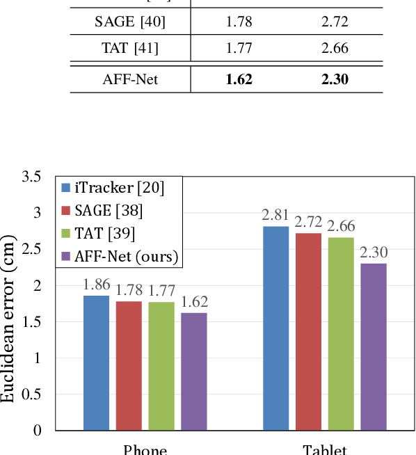 Figure 4 for Adaptive Feature Fusion Network for Gaze Tracking in Mobile Tablets