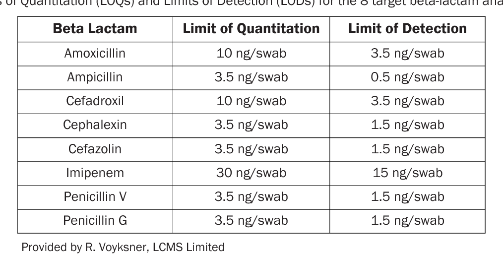 Table 2 from Chlorine Dioxide Gas Inactivation of Beta-Lactams