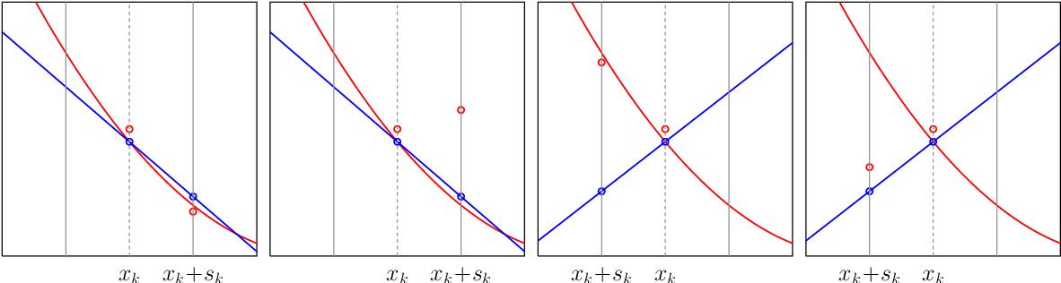 Figure 3 for Adaptive Stochastic Optimization