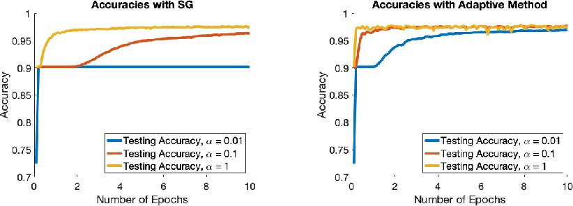 Figure 1 for Adaptive Stochastic Optimization