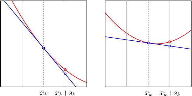Figure 2 for Adaptive Stochastic Optimization