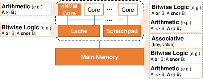 Figure 2 for An Overview of In-memory Processing with Emerging Non-volatile Memory for Data-intensive Applications