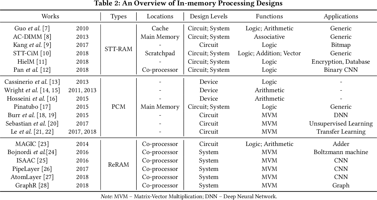 Figure 3 for An Overview of In-memory Processing with Emerging Non-volatile Memory for Data-intensive Applications