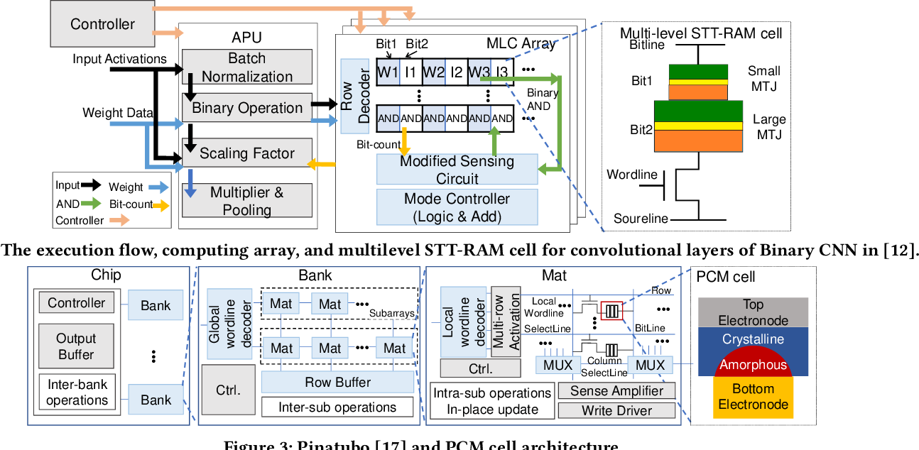 Figure 4 for An Overview of In-memory Processing with Emerging Non-volatile Memory for Data-intensive Applications