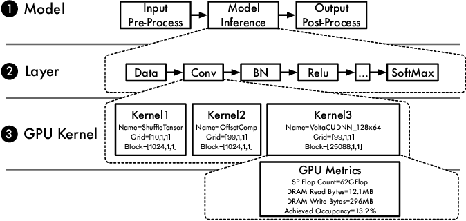 Figure 1 for Across-Stack Profiling and Characterization of Machine Learning Models on GPUs