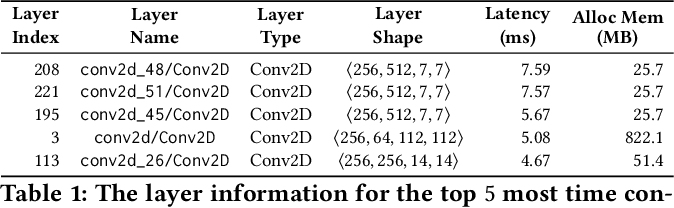 Figure 2 for Across-Stack Profiling and Characterization of Machine Learning Models on GPUs