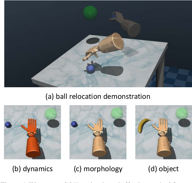 Figure 1 for State-Only Imitation Learning for Dexterous Manipulation
