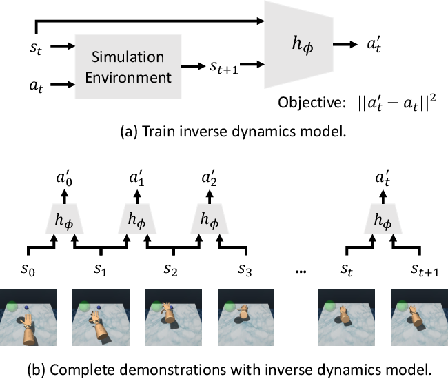 Figure 2 for State-Only Imitation Learning for Dexterous Manipulation