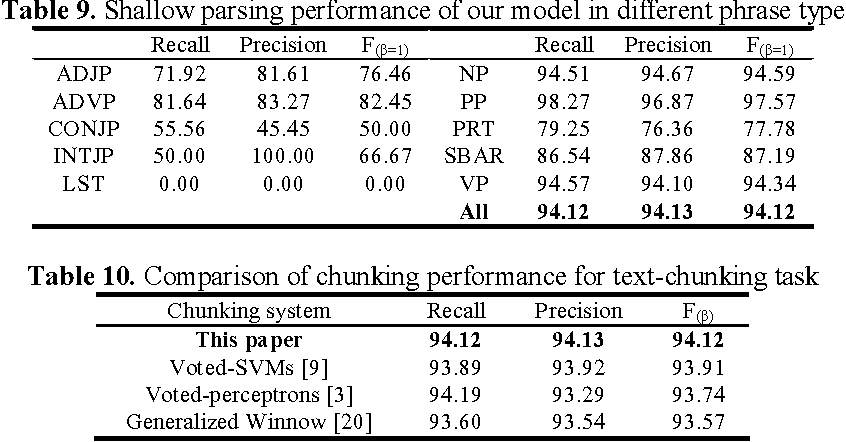 A General and Multi-lingual Phrase Chunking Model Based on