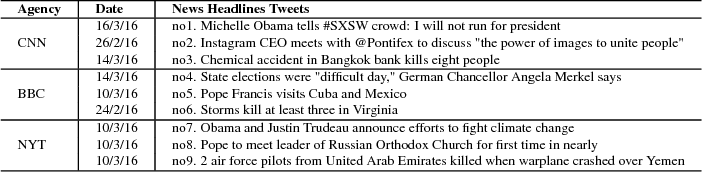 Figure 1 for Principles for Developing a Knowledge Graph of Interlinked Events from News Headlines on Twitter