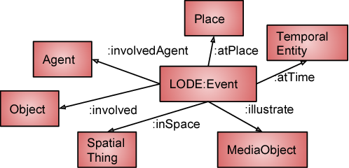 Figure 3 for Principles for Developing a Knowledge Graph of Interlinked Events from News Headlines on Twitter