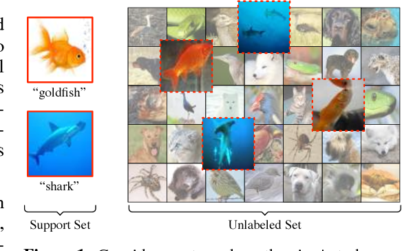 Figure 1 for Meta-Learning for Semi-Supervised Few-Shot Classification