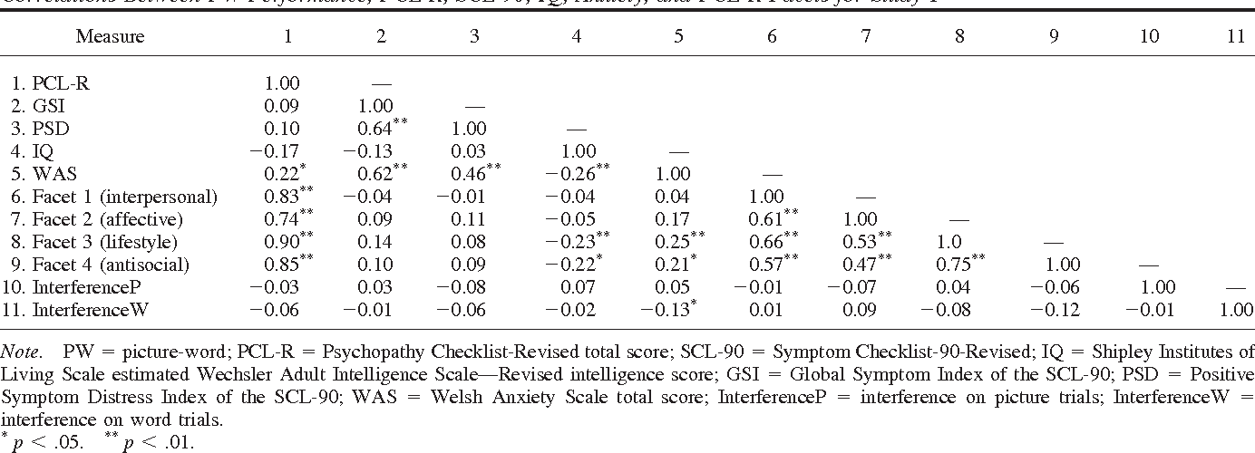 Table 1 Correlations Between PW Performance, PCL-R, SCL-90, IQ, Anxiety, and PCL-R Facets for Study 1