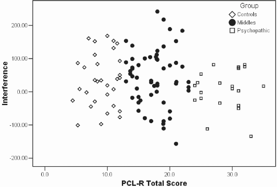 Figure 1. Scatterplot of picture–word task interference scores, averaged across picture and word trials, for low-anxious participants. PCL-R Psychopathy Checklist—Revised.