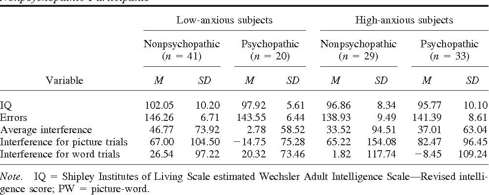 Table 2 Mean IQ and PW Task Performance for High- and Low-Anxious Psychopathic and Nonpsychopathic Participants