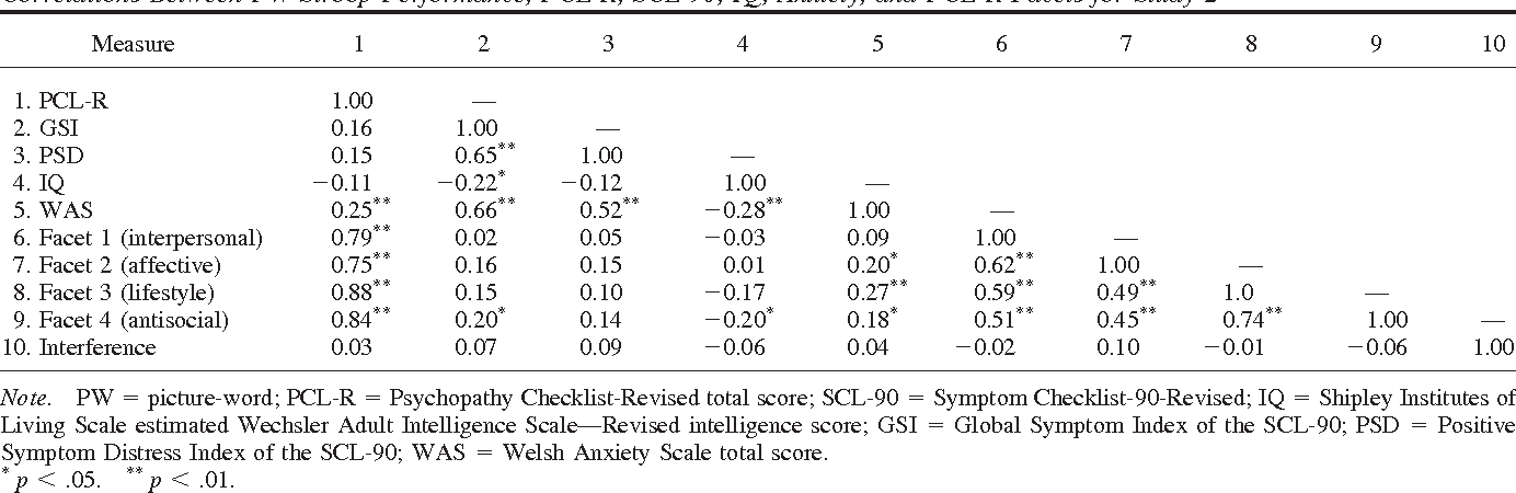 Table 3 Correlations Between PW Stroop Performance, PCL-R, SCL-90, IQ, Anxiety, and PCL-R Facets for Study 2