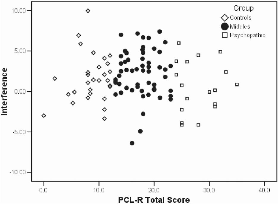 Figure 2. Scatterplot of picture–word Stroop interference scores for low-anxious participants. PCL-R Psychopathy Checklist—Revised.