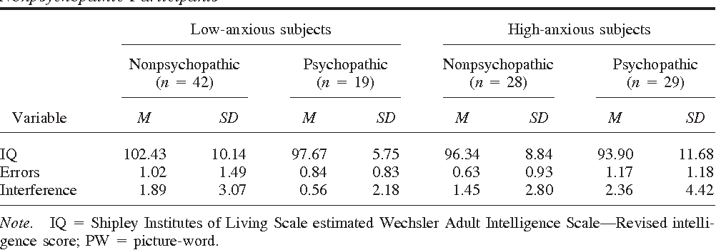 Table 4 Mean IQ and PW Stroop Task Performance for High- and Low-Anxious Psychopathic and Nonpsychopathic Participants