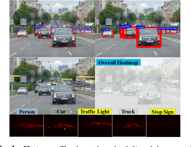 Figure 1 for Category-wise Attack: Transferable Adversarial Examples for Anchor Free Object Detection