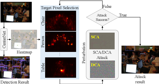 Figure 3 for Category-wise Attack: Transferable Adversarial Examples for Anchor Free Object Detection
