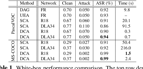 Figure 2 for Category-wise Attack: Transferable Adversarial Examples for Anchor Free Object Detection