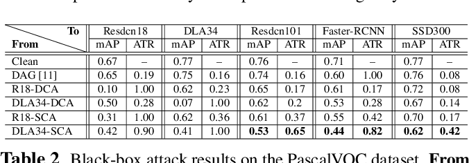 Figure 4 for Category-wise Attack: Transferable Adversarial Examples for Anchor Free Object Detection