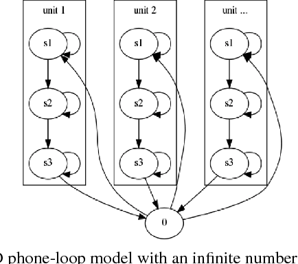 Figure 1 for An Empirical Evaluation of Zero Resource Acoustic Unit Discovery