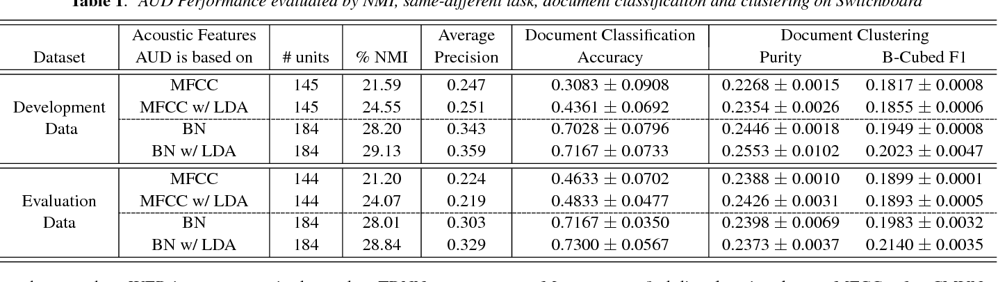 Figure 2 for An Empirical Evaluation of Zero Resource Acoustic Unit Discovery